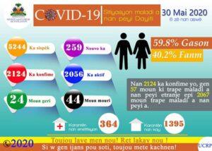 Haïti dépasse la barre de 2000 cas d'infection à la Covid-19